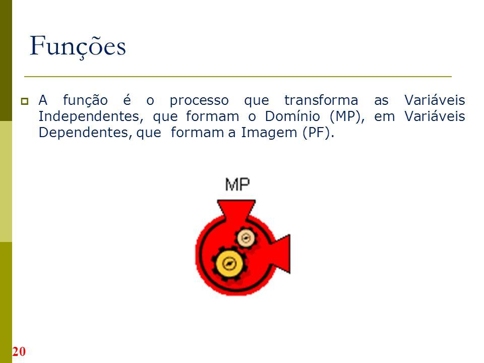 A função é o processo que transforma as Variáveis Independentes, que formam o Domínio (MP), em Variáveis Dependentes, que formam a Imagem (PF).