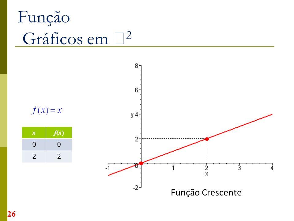 Função Gráficos em 2 xf(x)f(x) 00 22 Função Crescente 26