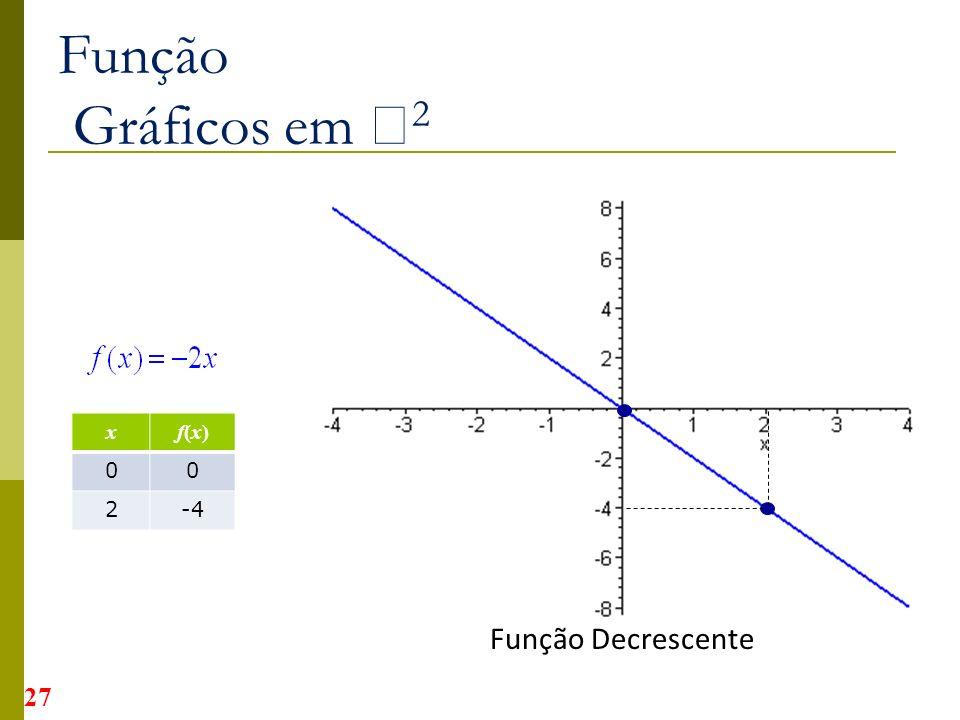 Função Gráficos em 2 xf(x)f(x) 00 2-4 Função Decrescente 27