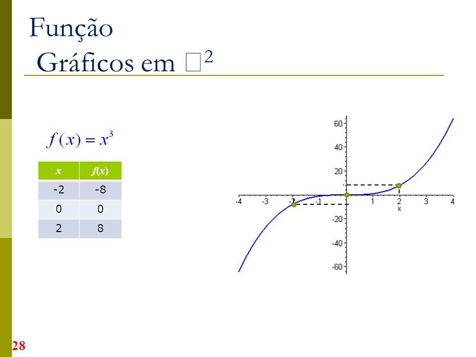 Função Gráficos em 2 xf(x)f(x) -2-8 00 28 28