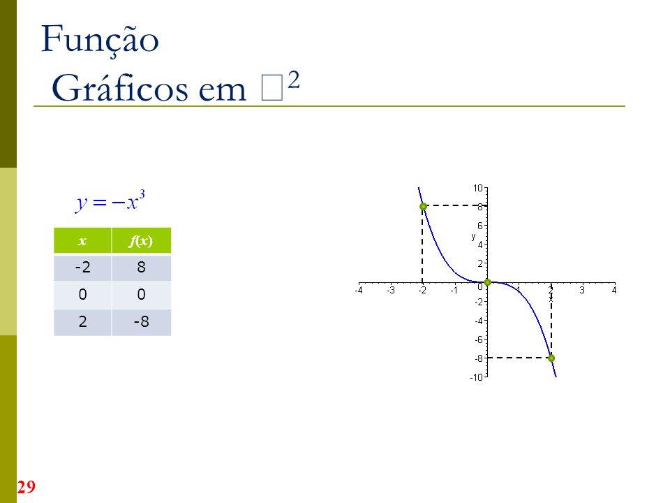 Função Gráficos em 2 xf(x)f(x) -28 00 2-8 29