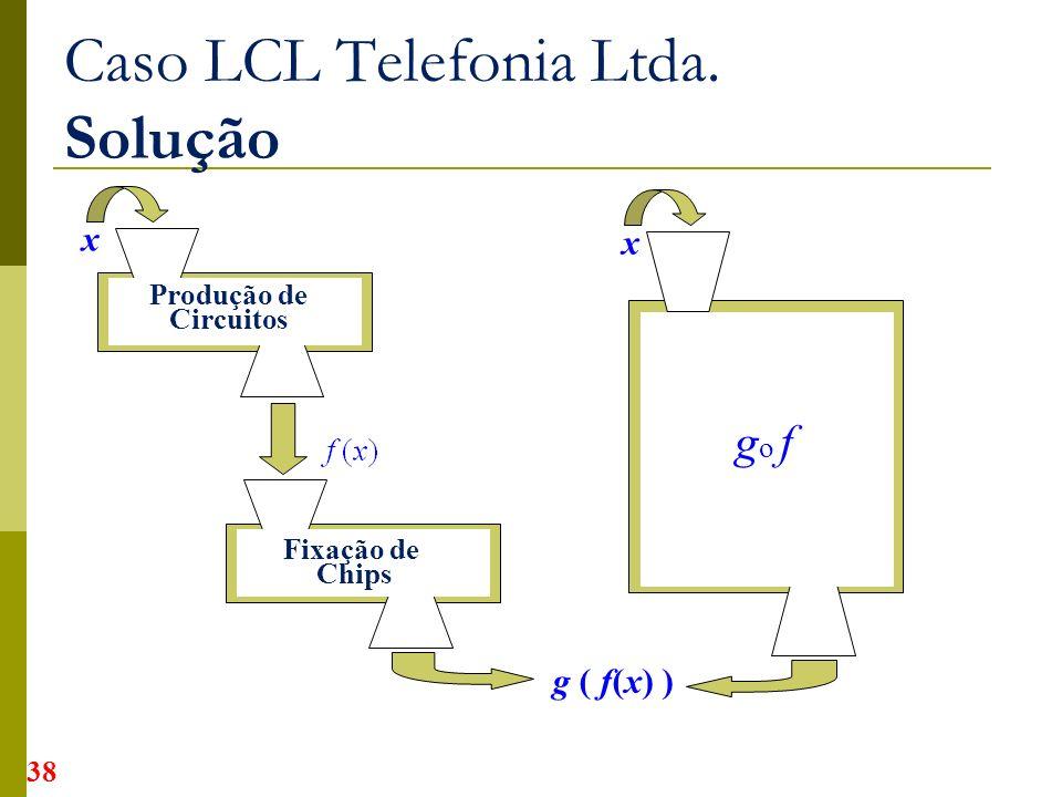 Produção de Circuitos Fixação de Chips x Caso LCL Telefonia Ltda. Solução g ( f(x) ) x g o f 38