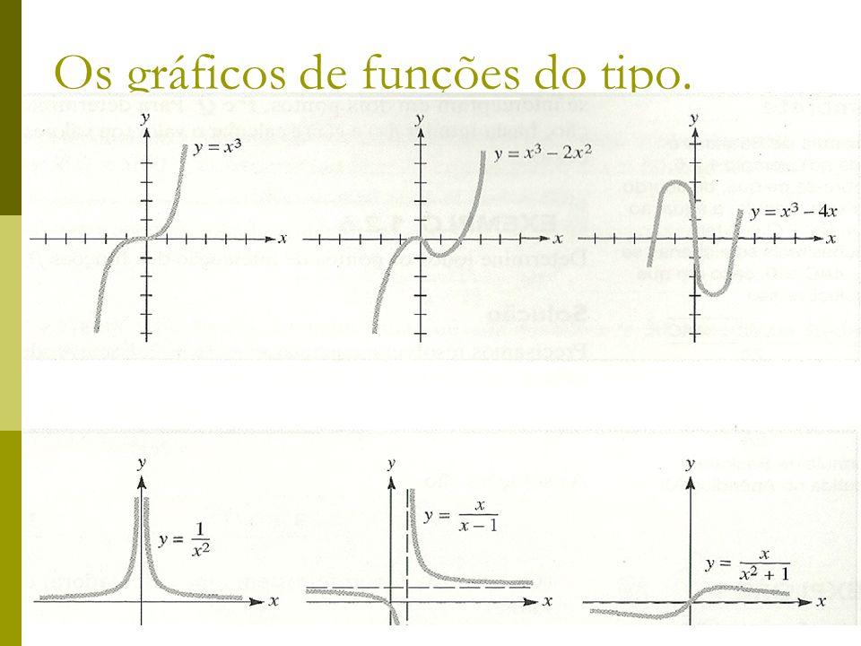 Os gráficos de funções do tipo.