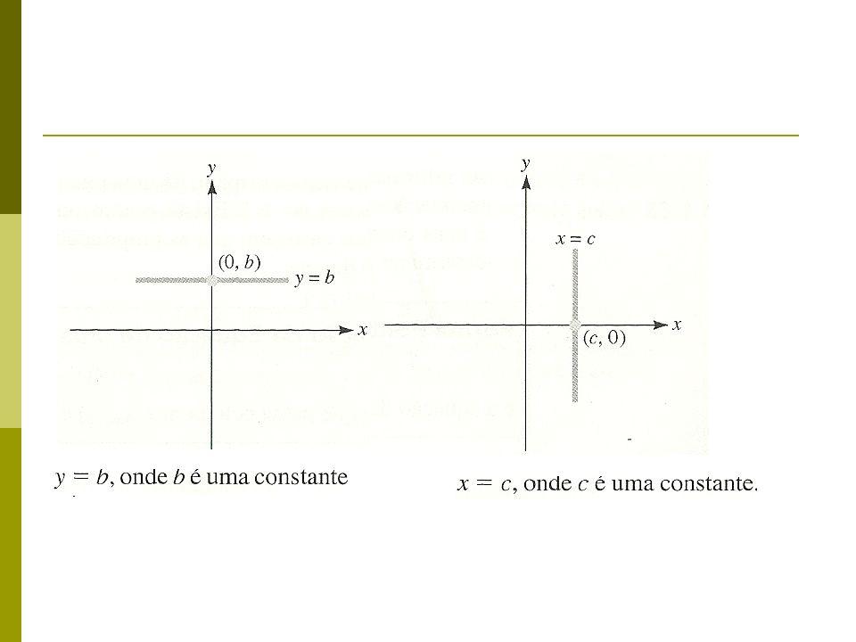 FORMA INLINAÇÃO-INTERSEÇÃO DA EQUAÇÃO DE UMA RETA A equação y=mx+b de uma reta cuja inclinação é m e cujo ponto de interseção com o eixo y é o ponto (O,b).