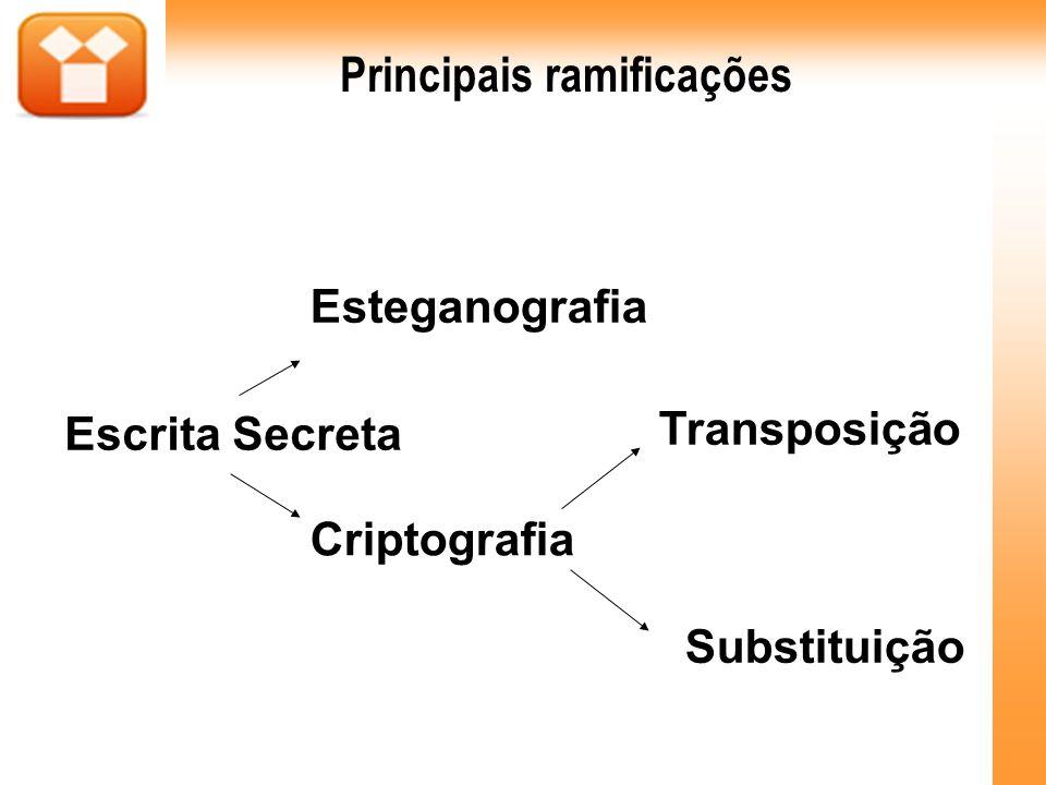Principais ramificações Escrita Secreta Esteganografia Criptografia Substituição Transposição