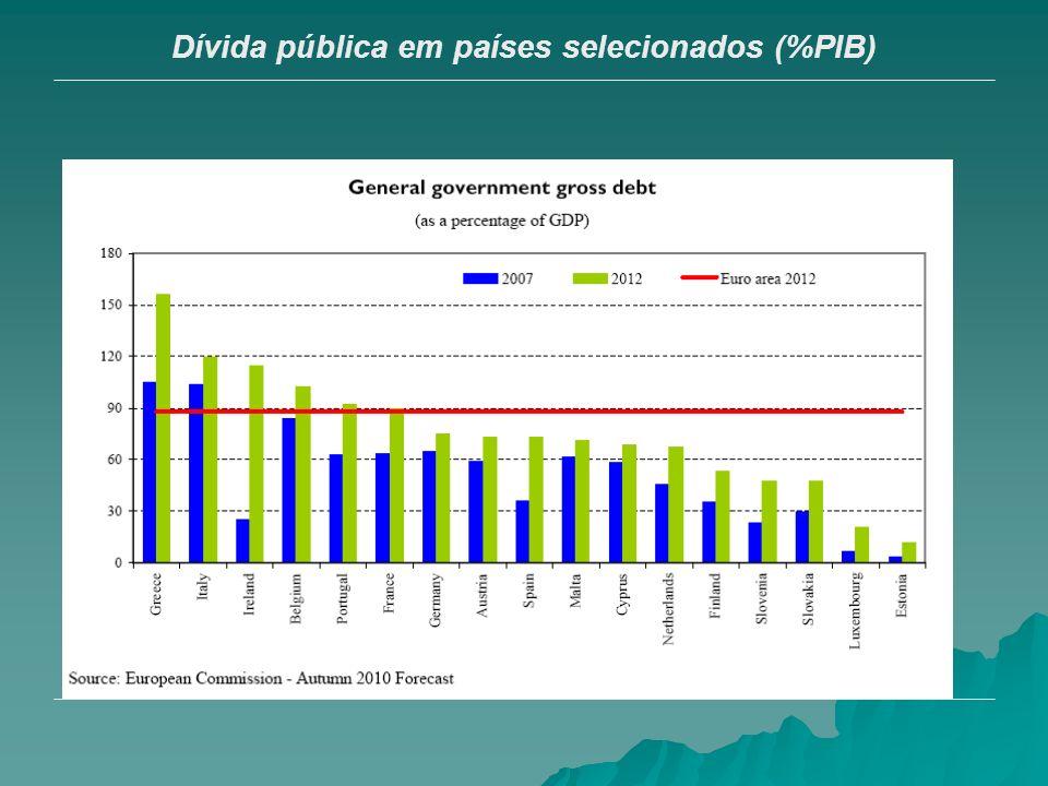 Dívida pública em países selecionados (%PIB)