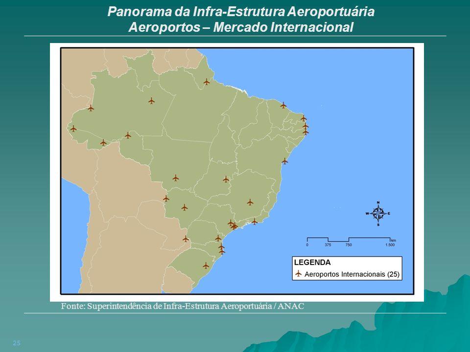 25 Panorama da Infra-Estrutura Aeroportuária Aeroportos – Mercado Internacional Fonte: Superintendência de Infra-Estrutura Aeroportuária / ANAC