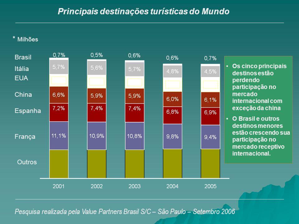 Principais destinações turísticas do Mundo Pesquisa realizada pela Value Partners Brasil S/C – São Paulo – Setembro 2006 Outros França Espanha EUA Itá
