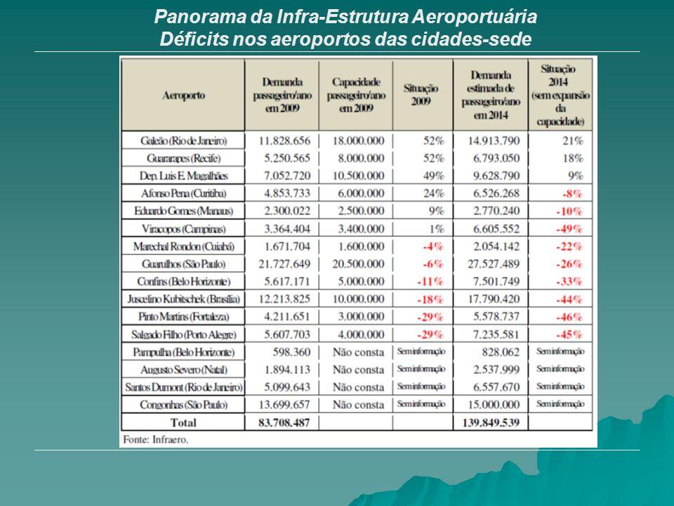 Panorama da Infra-Estrutura Aeroportuária Déficits nos aeroportos das cidades-sede