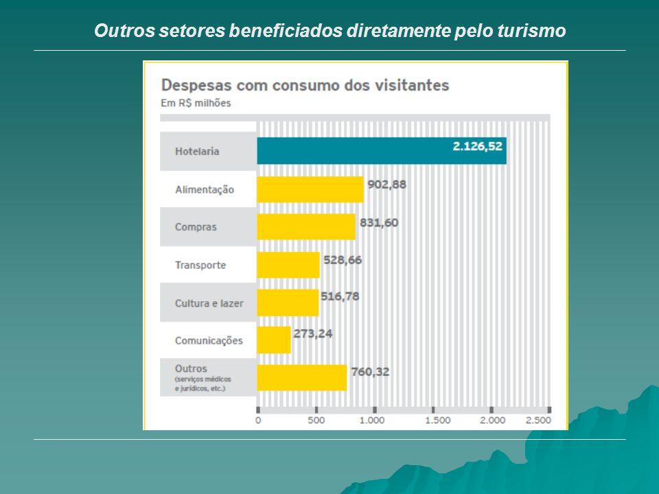 Outros setores beneficiados diretamente pelo turismo