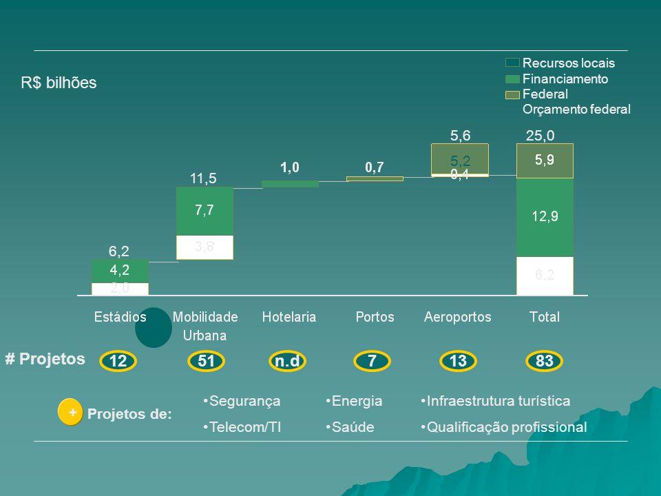 Recursos locais Financiamento Federal Orçamento federal 6,2 11,5 5,625,0 R$ bilhões + Projetos de: Infraestrutura turística Qualificação profissional