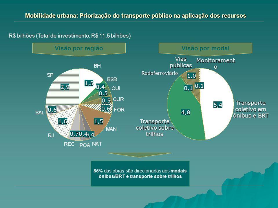 Mobilidade urbana: Priorização do transporte público na aplicação dos recursos R$ bilhões (Total de investimento: R$ 11,5 bilhões) Visão por regiãoVis
