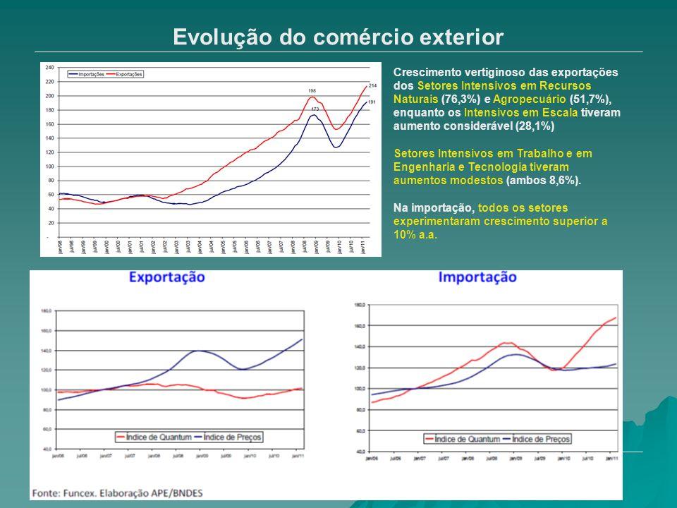 Evolução do comércio exterior Crescimento vertiginoso das exportações dos Setores Intensivos em Recursos Naturais (76,3%) e Agropecuário (51,7%), enqu