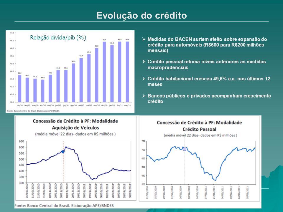 Evolução do crédito Medidas do BACEN surtem efeito sobre expansão do crédito para automóveis (R$600 para R$200 milhões mensais) Crédito pessoal retoma