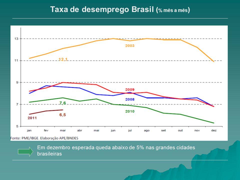Reservas internacionais agregadas (1957-2007)
