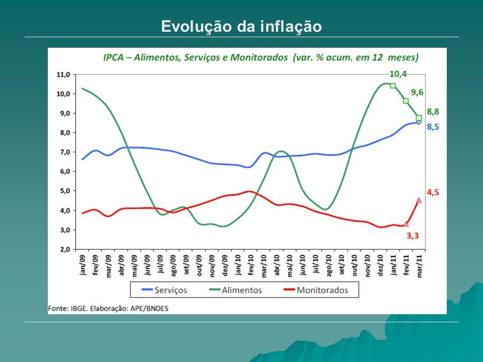 Evolução da arrecadação Arrecadação em março volta a crescer (15% a.a.), com boas perspectivas de crescimento.