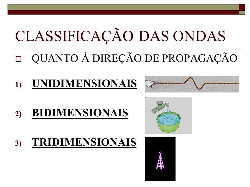 CLASSIFICAÇÃO DAS ONDAS QUANTO À DIREÇÃO DE PROPAGAÇÃO 1) UNIDIMENSIONAIS 2) BIDIMENSIONAIS 3) TRIDIMENSIONAIS