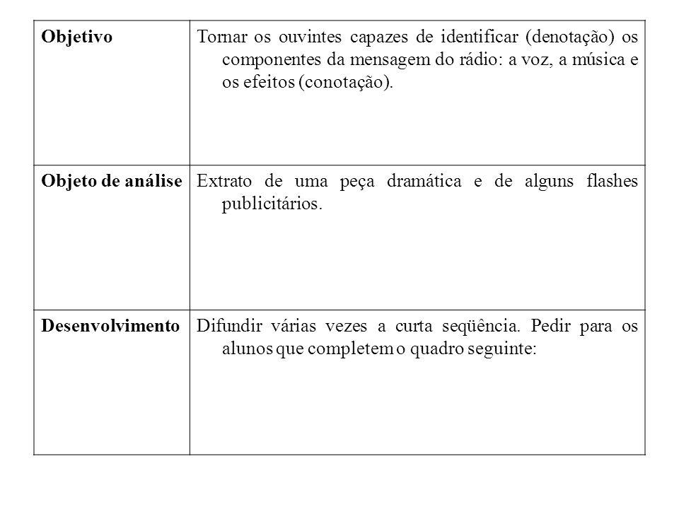 ObjetivoTornar os ouvintes capazes de identificar (denotação) os componentes da mensagem do rádio: a voz, a música e os efeitos (conotação). Objeto de