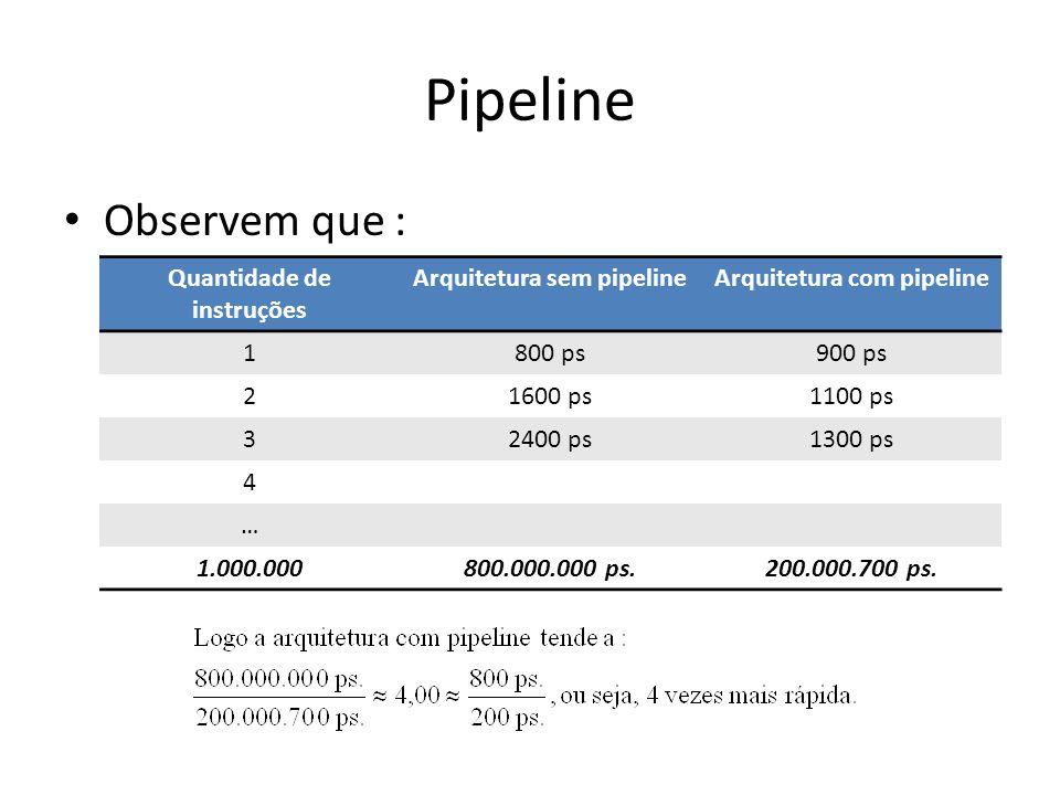 Pipeline Observem que : Quantidade de instruções Arquitetura sem pipelineArquitetura com pipeline 1800 ps900 ps 21600 ps1100 ps 32400 ps1300 ps 4 … 1.