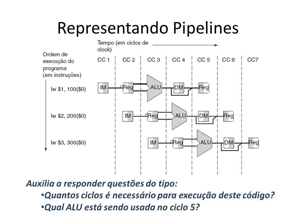 Representando Pipelines Auxilia a responder questões do tipo: Quantos ciclos é necessário para execução deste código? Qual ALU está sendo usada no cic