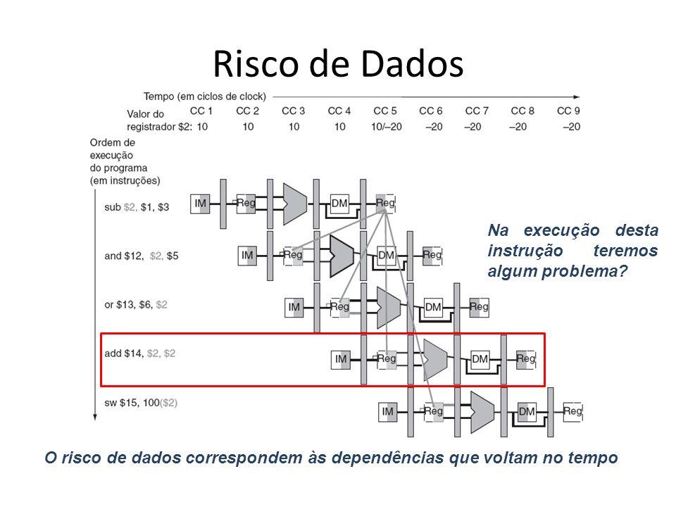 Risco de Dados O risco de dados correspondem às dependências que voltam no tempo Na execução desta instrução teremos algum problema?