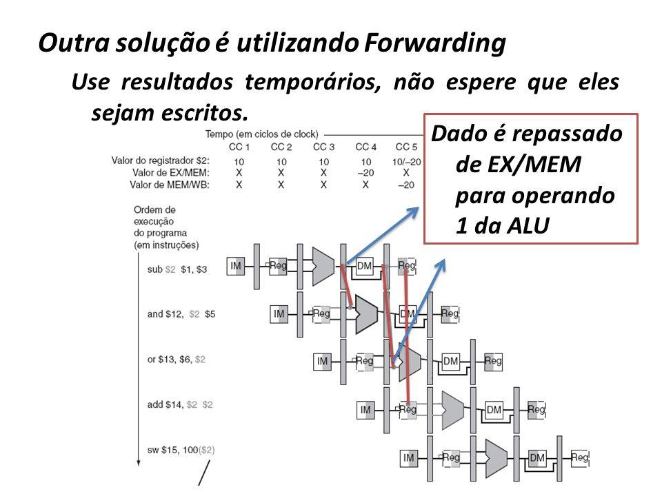 Dado é repassado de MEM/WB para operando 2 da ALU Outra solução é utilizando Forwarding Use resultados temporários, não espere que eles sejam escritos