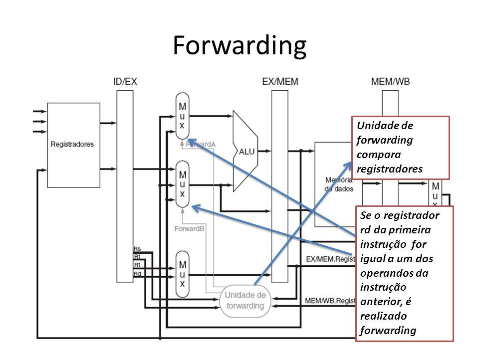 Forwarding Unidade de forwarding compara registradores Se o registrador rd da primeira instrução for igual a um dos operandos da instrução anterior, é