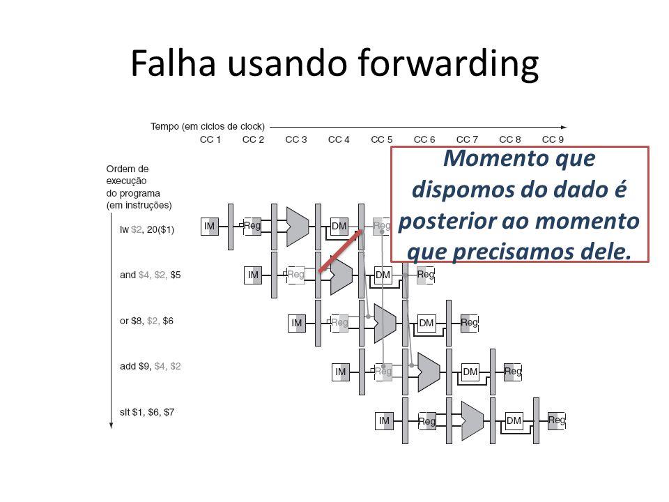 Falha usando forwarding Momento que dispomos do dado é posterior ao momento que precisamos dele.