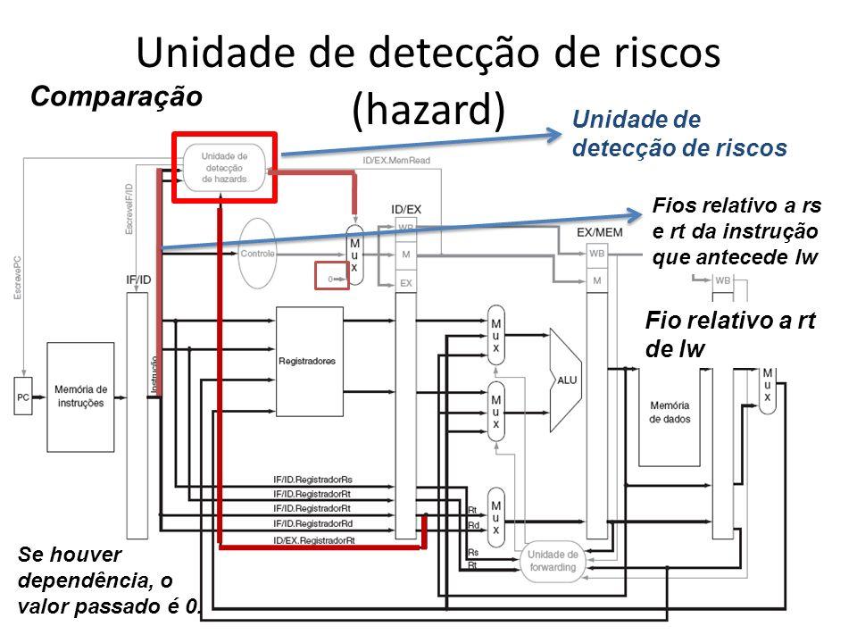 Unidade de detecção de riscos (hazard) Unidade de detecção de riscos Fios relativo a rs e rt da instrução que antecede lw Fio relativo a rt de lw Comp