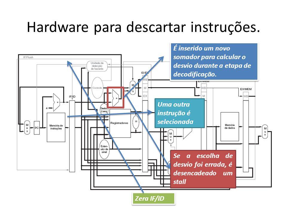 Hardware para descartar instruções. É inserido um novo somador para calcular o desvio durante a etapa de decodificação. Uma outra instrução é selecion