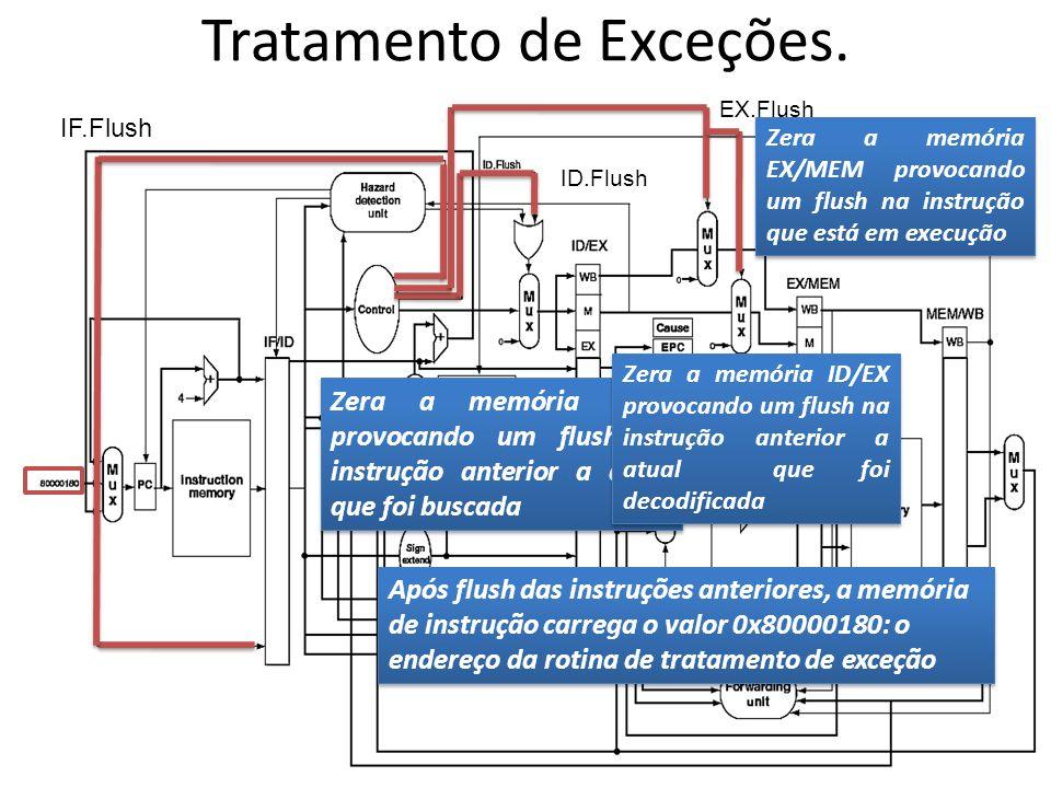 Tratamento de Exceções. IF.Flush ID.Flush EX.Flush Zera a memória IF/ID provocando um flush na instrução anterior a atual que foi buscada Zera a memór