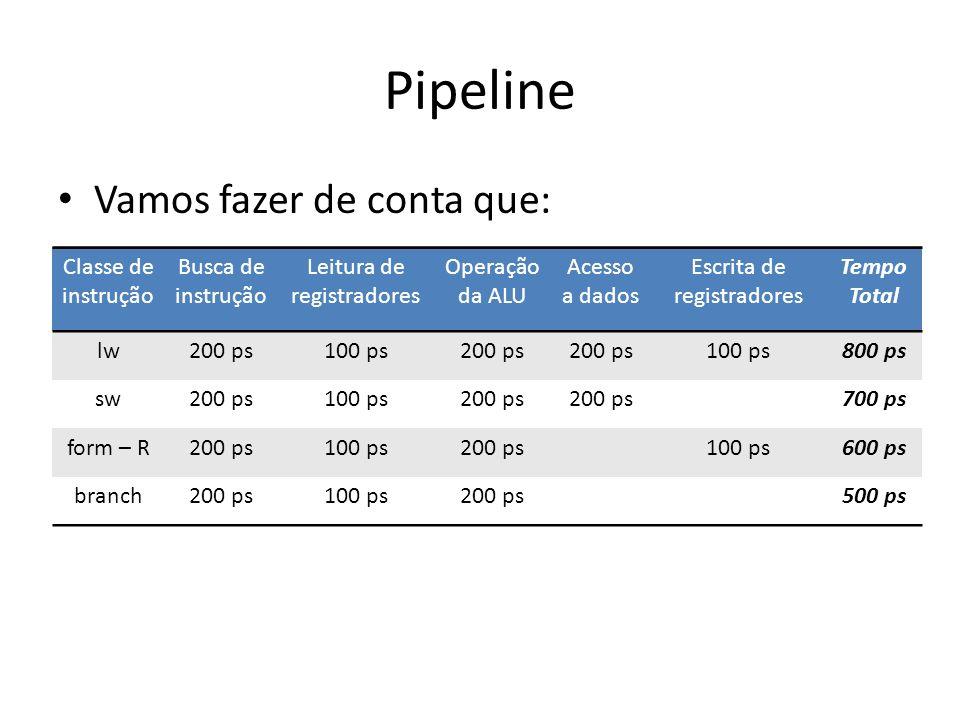 Pipeline Vamos fazer de conta que: Classe de instrução Busca de instrução Leitura de registradores Operação da ALU Acesso a dados Escrita de registrad