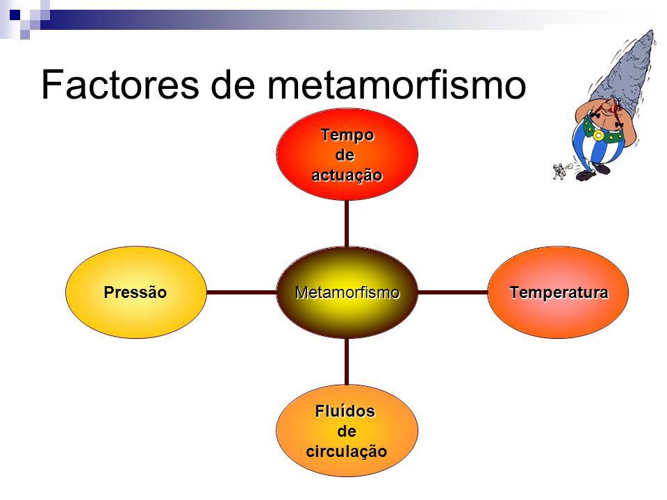 Factores de metamorfismo Metamorfismo Tempodeactuação Temperatura Fluídos de circulação Pressão