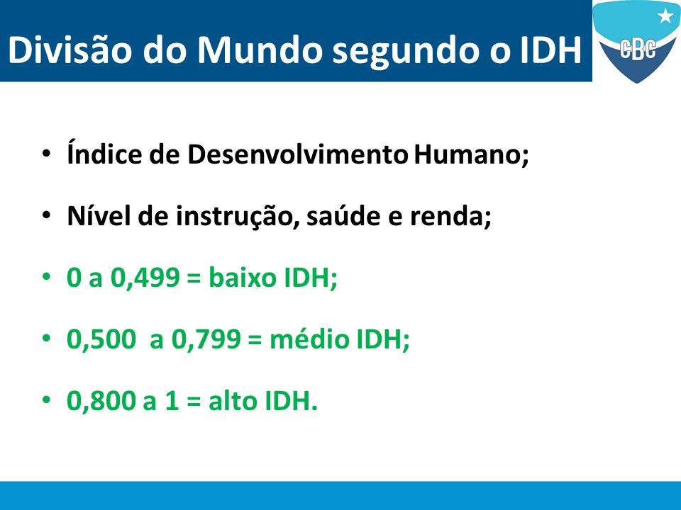 Divisão do Mundo segundo o IDH Índice de Desenvolvimento Humano; Nível de instrução, saúde e renda; 0 a 0,499 = baixo IDH; 0,500 a 0,799 = médio IDH;