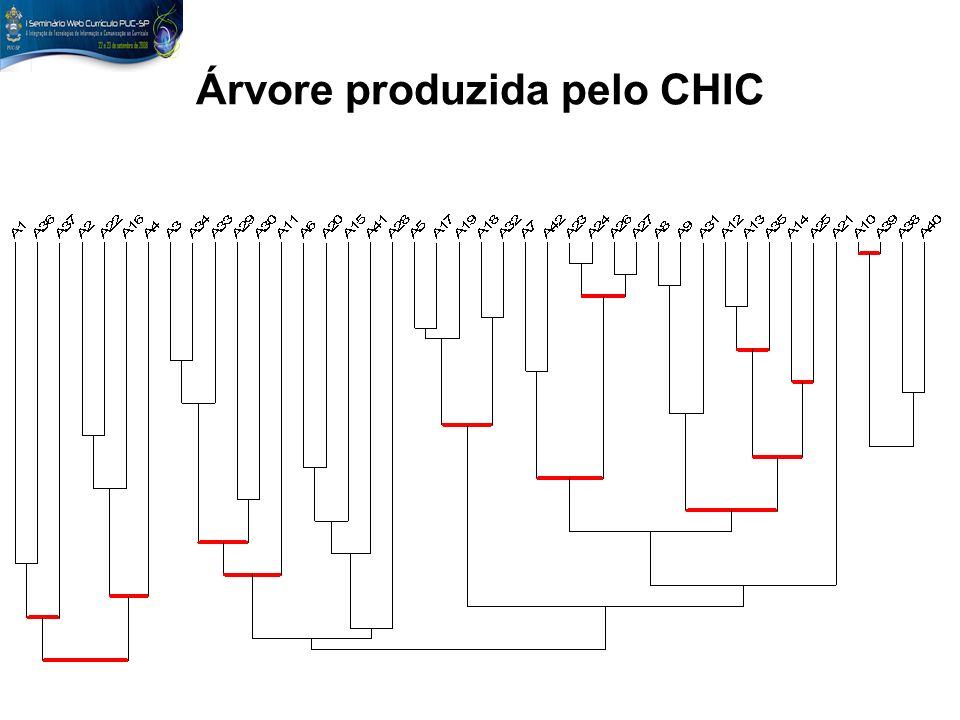 Árvore produzida pelo CHIC