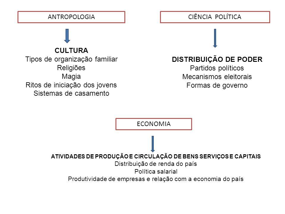 ANTROPOLOGIACIÊNCIA POLÍTICA CULTURA Tipos de organização familiar Religiões Magia Ritos de iniciação dos jovens Sistemas de casamento DISTRIBUIÇÃO DE