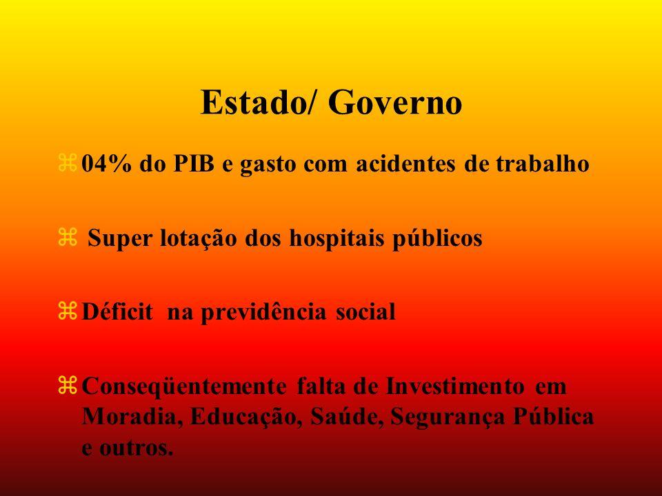 Estado/ Governo z04% do PIB e gasto com acidentes de trabalho z Super lotação dos hospitais públicos zDéficit na previdência social zConseqüentemente falta de Investimento em Moradia, Educação, Saúde, Segurança Pública e outros.
