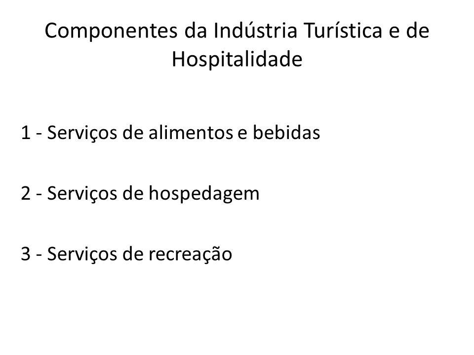 Componentes da Indústria Turística e de Hospitalidade 1 - Serviços de alimentos e bebidas 2 - Serviços de hospedagem 3 - Serviços de recreação