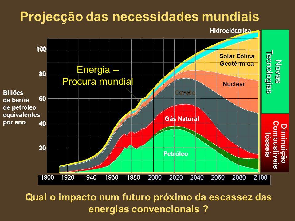 Biliões de barris de petróleo equivalentes por ano Projecção das necessidades mundiais Qual o impacto num futuro próximo da escassez das energias conv