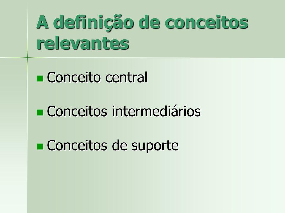 A definição de conceitos relevantes Conceito central Conceito central Conceitos intermediários Conceitos intermediários Conceitos de suporte Conceitos