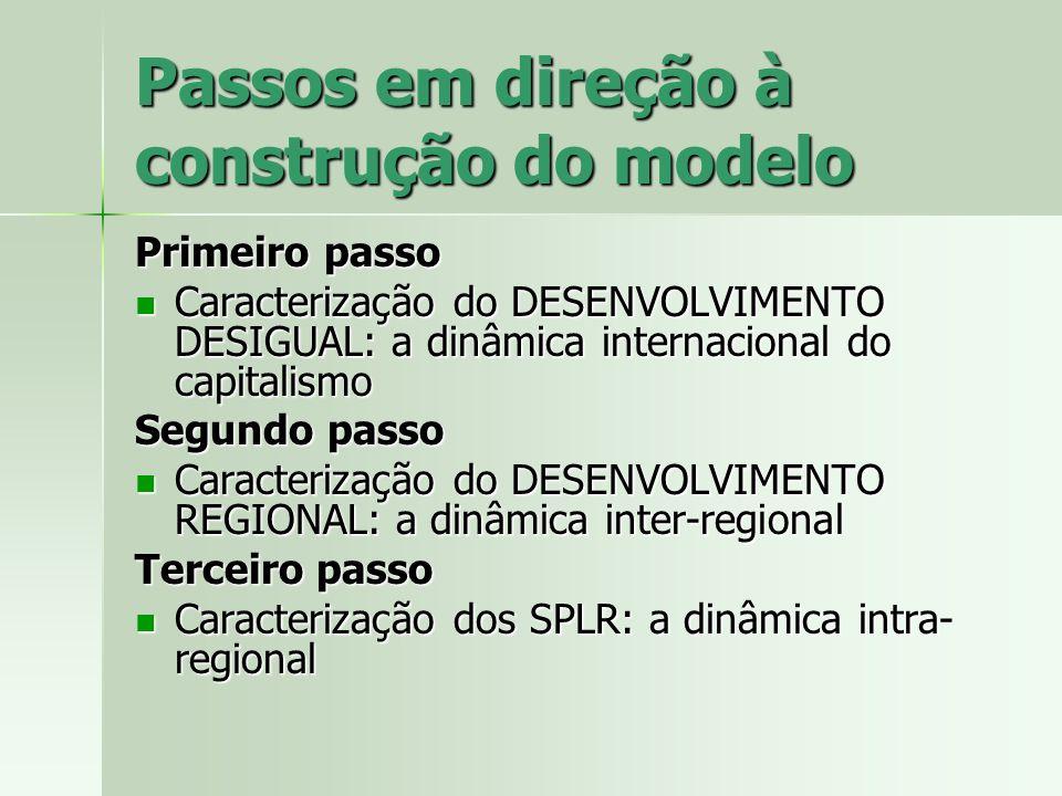 Passos em direção à construção do modelo Primeiro passo Caracterização do DESENVOLVIMENTO DESIGUAL: a dinâmica internacional do capitalismo Caracteriz