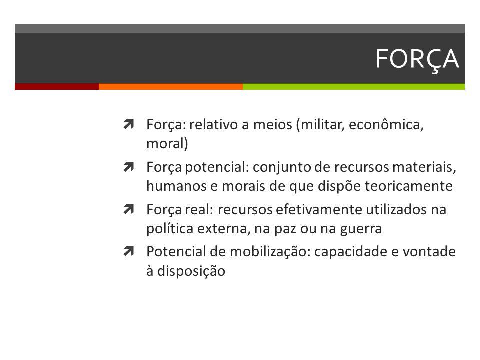FORÇA Força: relativo a meios (militar, econômica, moral) Força potencial: conjunto de recursos materiais, humanos e morais de que dispõe teoricamente