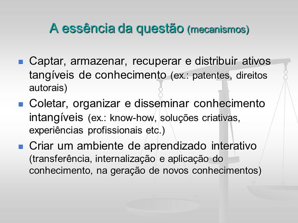A essência da questão (mecanismos) Captar, armazenar, recuperar e distribuir ativos tangíveis de conhecimento (ex.: patentes, direitos autorais) Capta