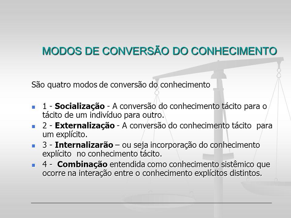 MODOS DE CONVERSÃO DO CONHECIMENTO São quatro modos de conversão do conhecimento 1 - Socialização - A conversão do conhecimento tácito para o tácito d