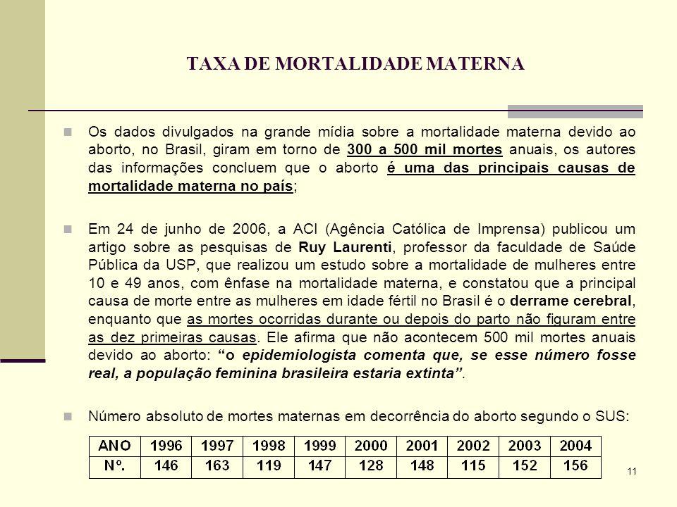 11 TAXA DE MORTALIDADE MATERNA Os dados divulgados na grande mídia sobre a mortalidade materna devido ao aborto, no Brasil, giram em torno de 300 a 50