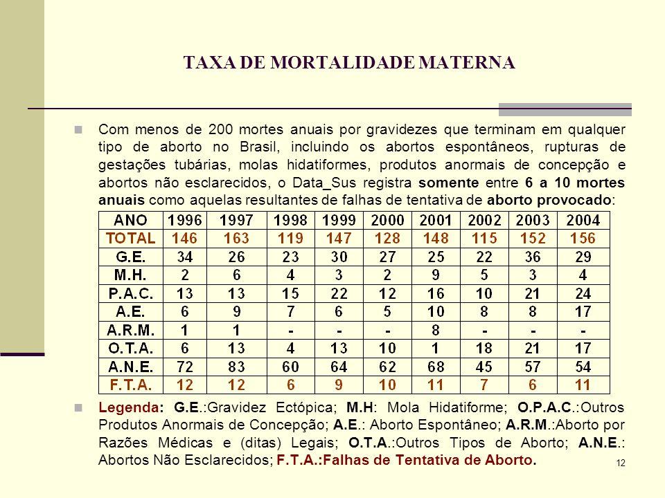 12 TAXA DE MORTALIDADE MATERNA Com menos de 200 mortes anuais por gravidezes que terminam em qualquer tipo de aborto no Brasil, incluindo os abortos e