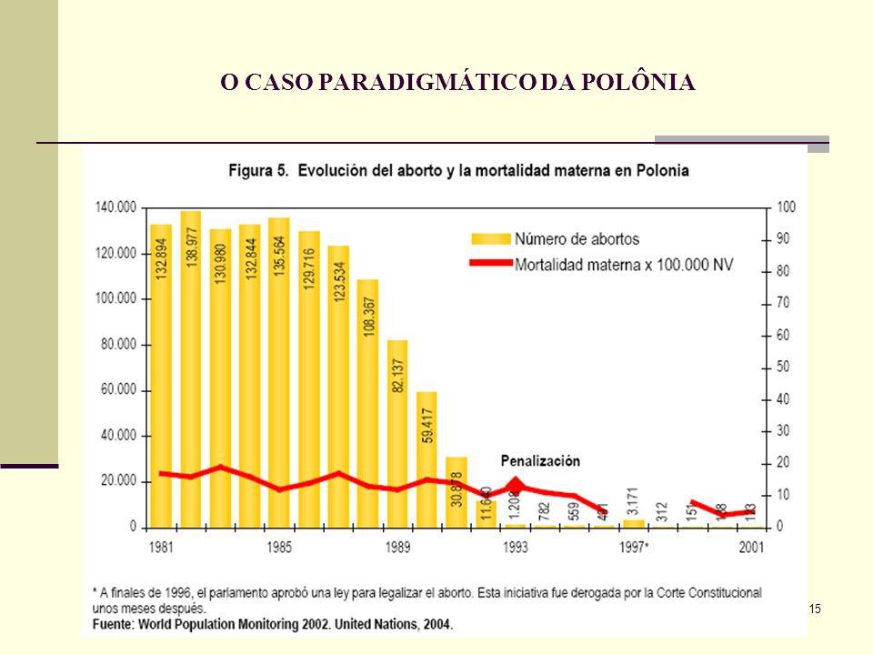 15 O CASO PARADIGMÁTICO DA POLÔNIA