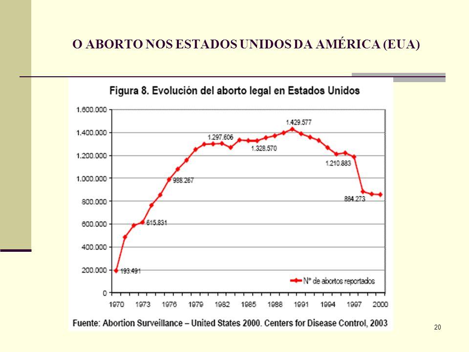 20 O ABORTO NOS ESTADOS UNIDOS DA AMÉRICA (EUA)