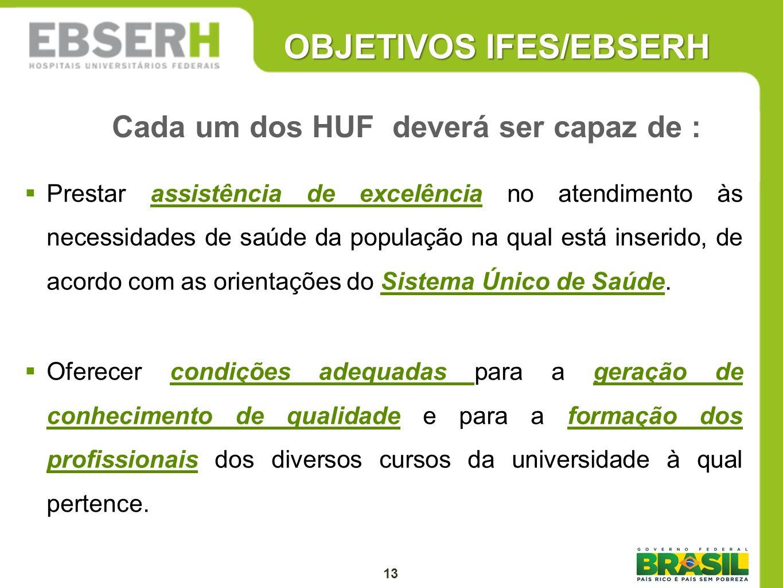 OBJETIVOS IFES/EBSERH Prestar assistência de excelência no atendimento às necessidades de saúde da população na qual está inserido, de acordo com as o