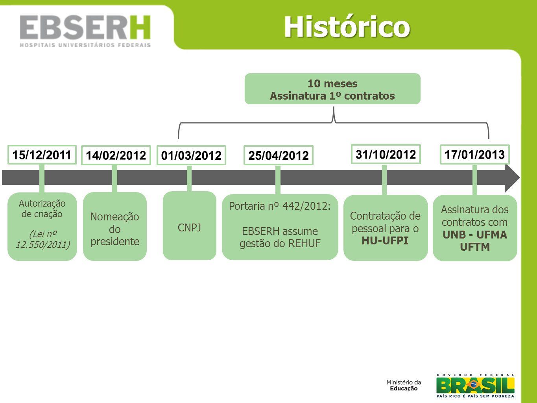 Histórico Autorização de criação (Lei nº 12.550/2011) 15/12/2011 Nomeação do presidente CNPJ Portaria nº 442/2012: EBSERH assume gestão do REHUF 14/02